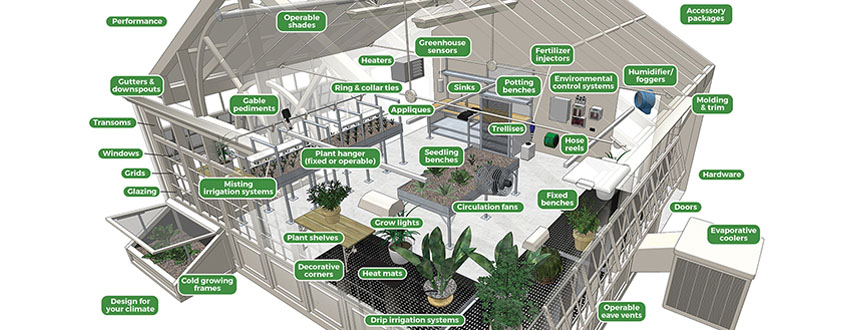 Greenhouse builder diagram