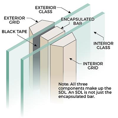 SDL Grids Application