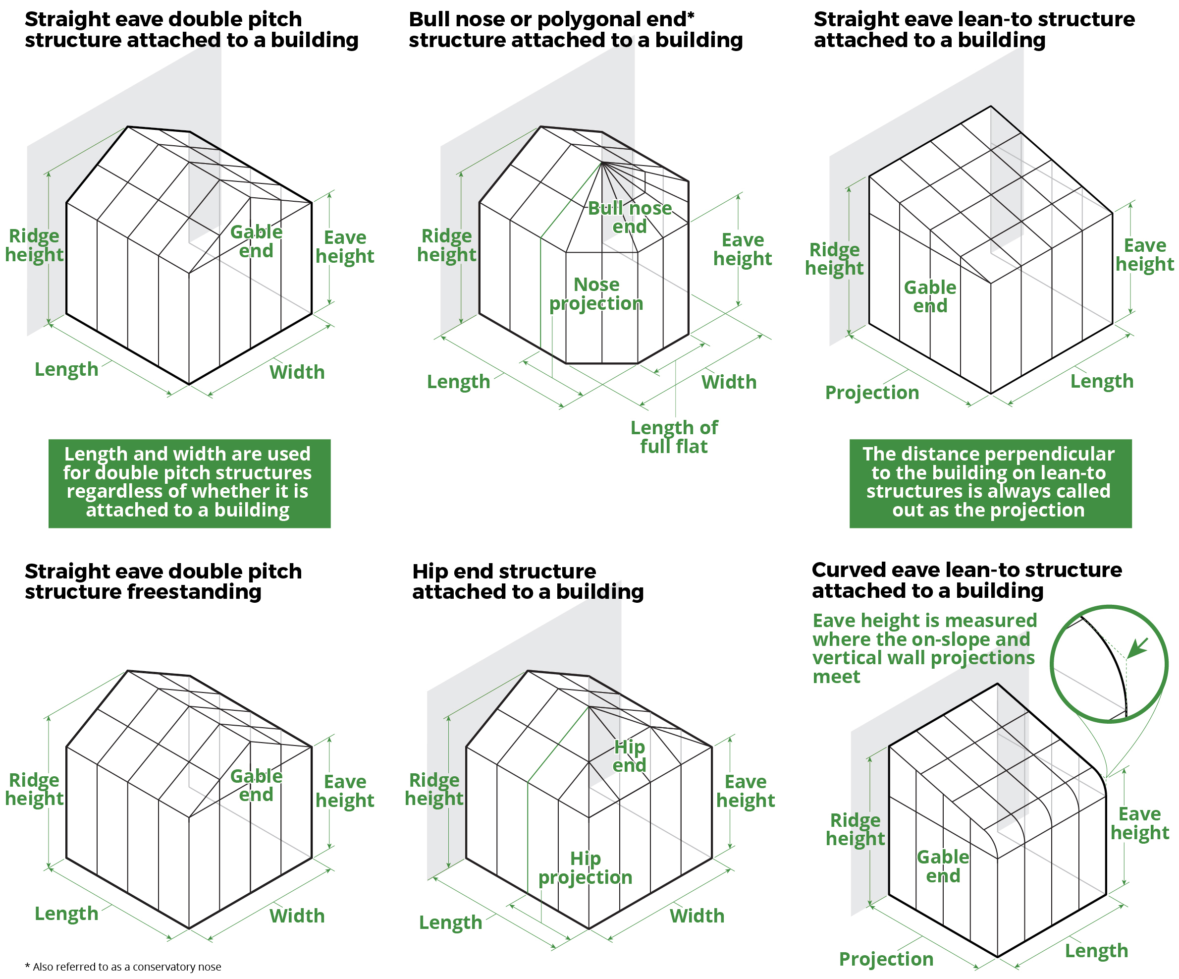 Greenhouse builder Dimension definitions