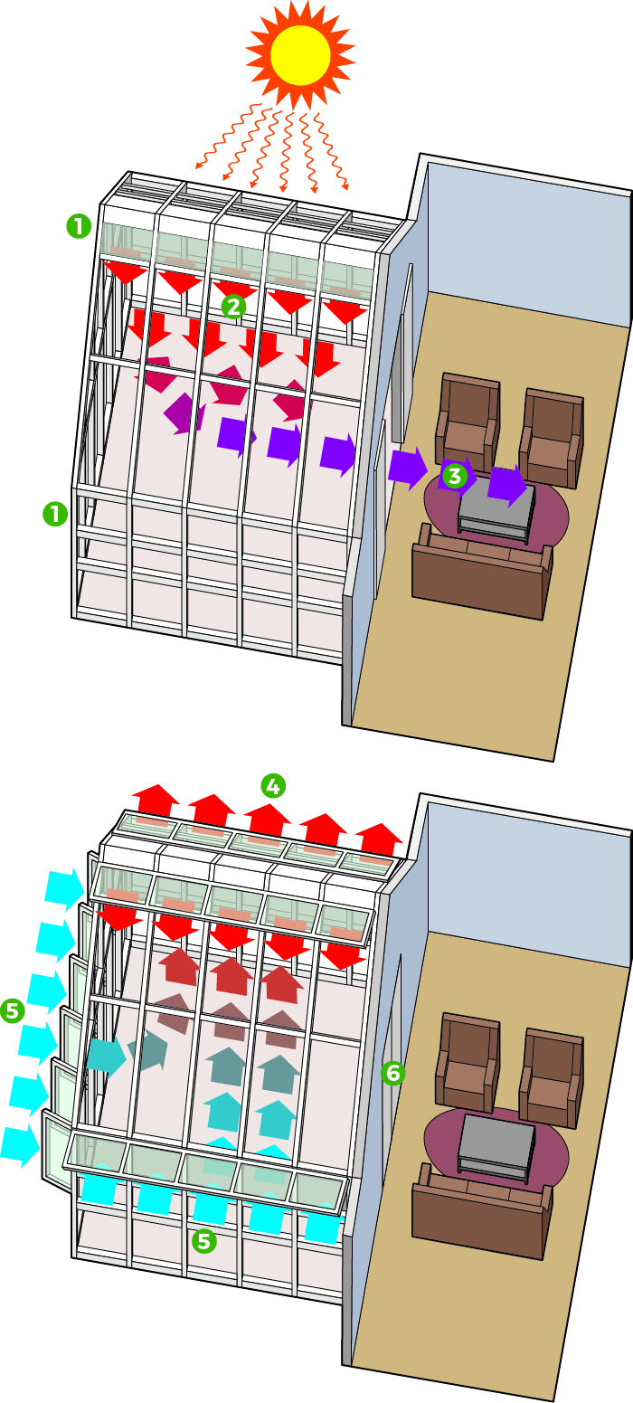 Passive heating and cooling diagram